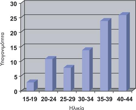 Συσχέτιση ηλικίας με ποσοστό γονιμότητας στην Εξωσωματική Γονιμοποίηση