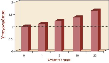 Αναλογικές πιθανότητες κινδύνου υπογονιμότητας σε σχέση με τον αριθμό των σιγαρέττων